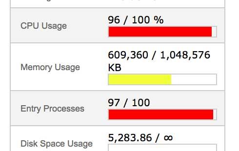 Server Utilization image